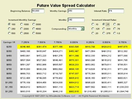 Moneytoys Future Value Calculator
