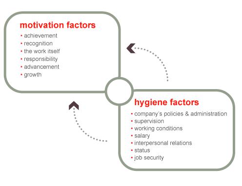 Motivation Hygiene (Software) Theory