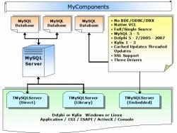 Download MyComponents