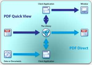 PDF Xpansion SDK