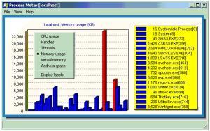 Download Process Meter