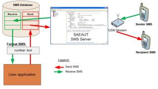 Download SAEAUT SMS Server