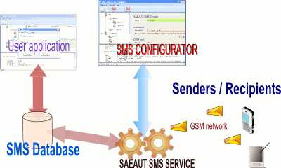 SAEAUT SMS Service