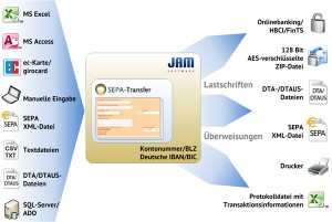 Download SEPA-Transfer