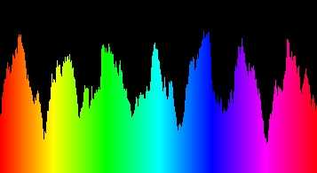 Spectrum Visualizations