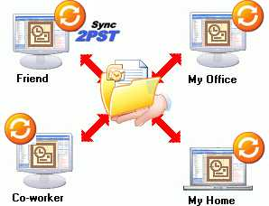 Sync2PST for Outlook