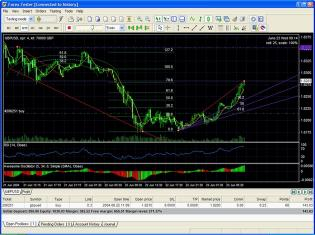 Download Trading Strategy Tester for FOREX