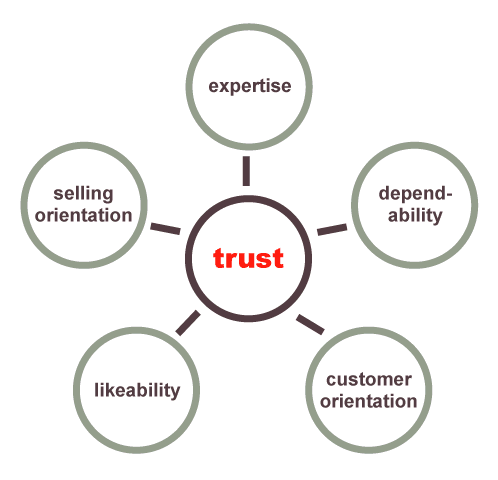 Trust Building Software Strategy Model