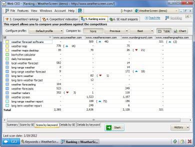 Download Web CEO Professional Suite
