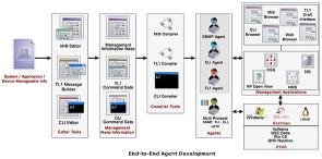 Download WebNMS Agent Toolkit C Edition