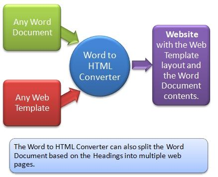 Download Word to HTML Converter