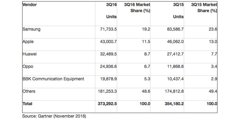 Samsung Market Chart